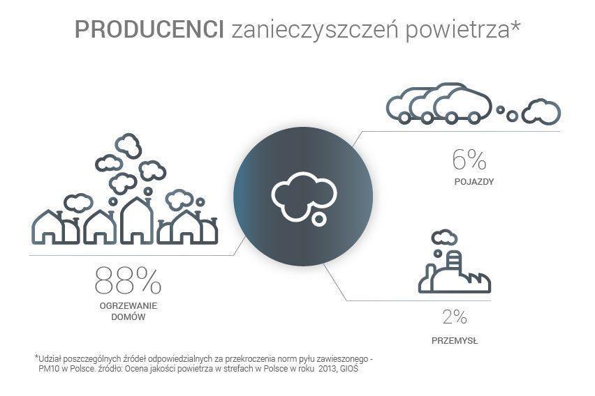 infografika_Producenci zanieczyszczeń